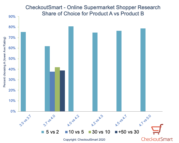 CheckoutSmart_ShopperResearch_Graph3