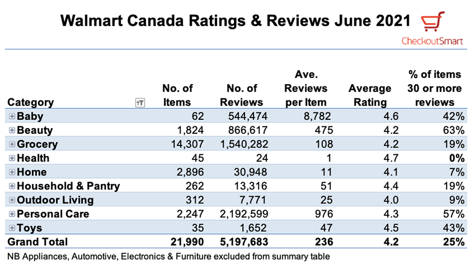 CheckoutSmart Walmart Canada reviews June 2021