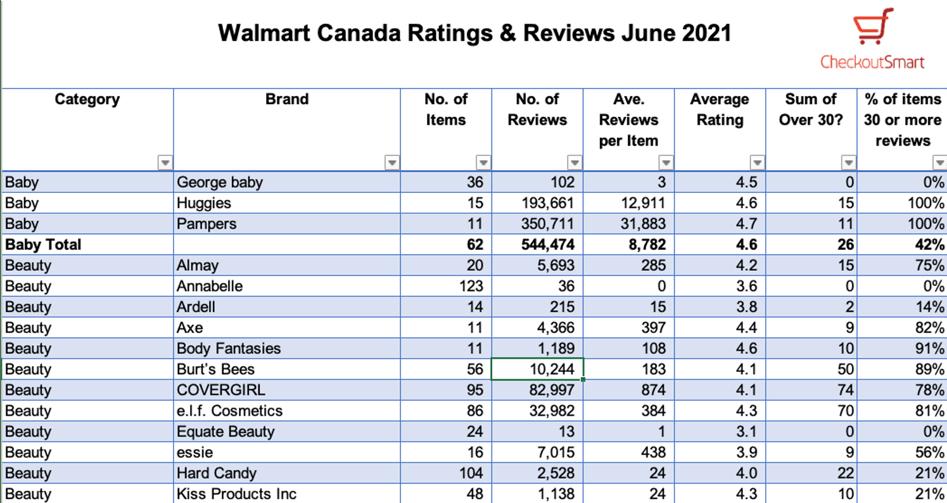 CheckoutSmart Walmart Canada reviews example