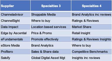 CheckoutSmart digital shelf provider table 4